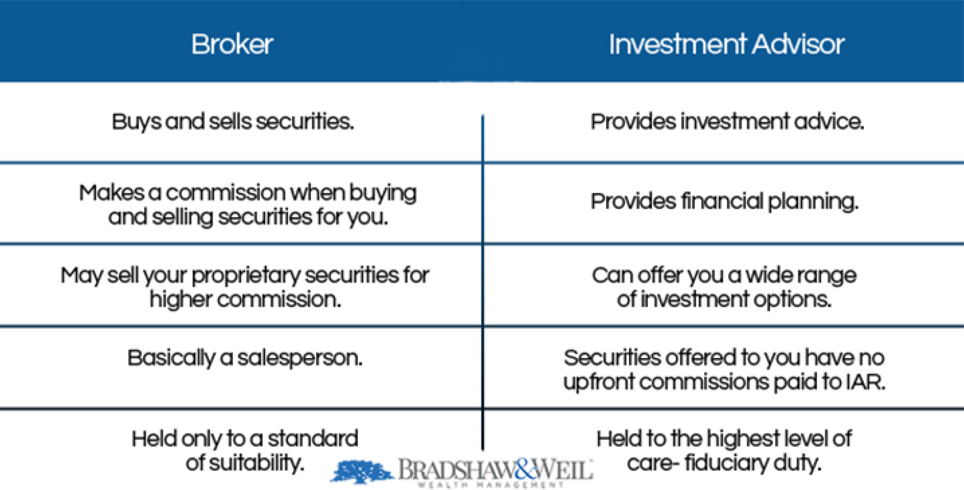 BW-fiduciary-standard-vs-suitability